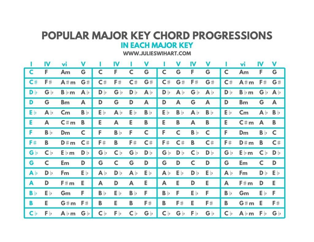 Major Key Chord Progressions Chart   Julie Swihart