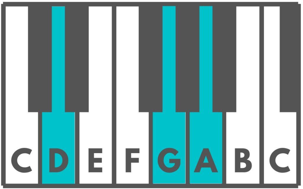 Dsus4 Piano